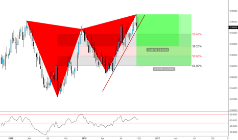 NZDCAD: (Weekly) Bearish Buttefly // Bearish Structure Breakout