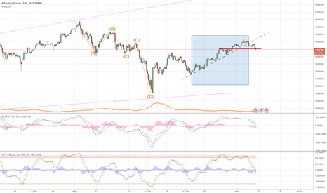 BTCUSD: Critical point reached? Bull/bear might be decided right here