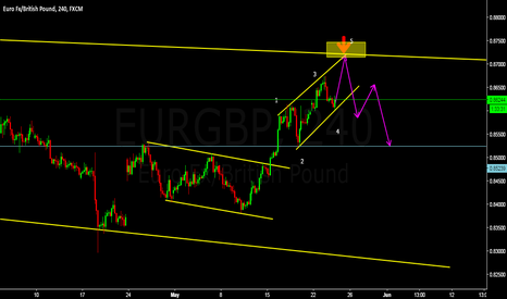 EURGBP: reversal pattern devoping