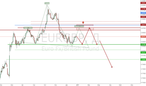 EURGBP: EurGbp Продажа