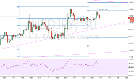 USDJPY: Experimenting with Pivot Points