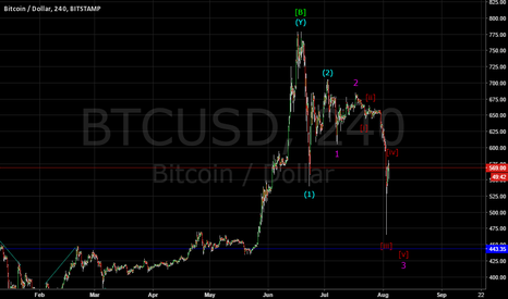BTCUSD: BITCOIN FALL IN THIRD WAVE