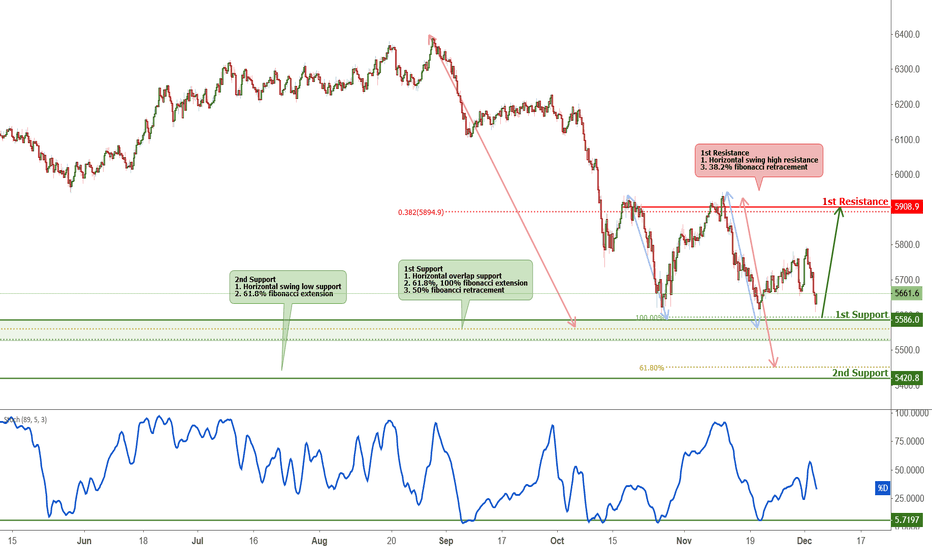 AU200AUD: ASX approaching support, potential bounce!
