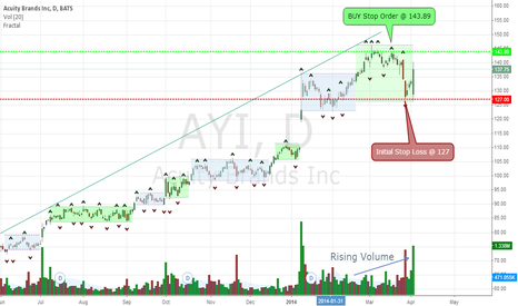 AYI: Acuity Brands Inc. (AYI)  potential breakout to 145-155 price