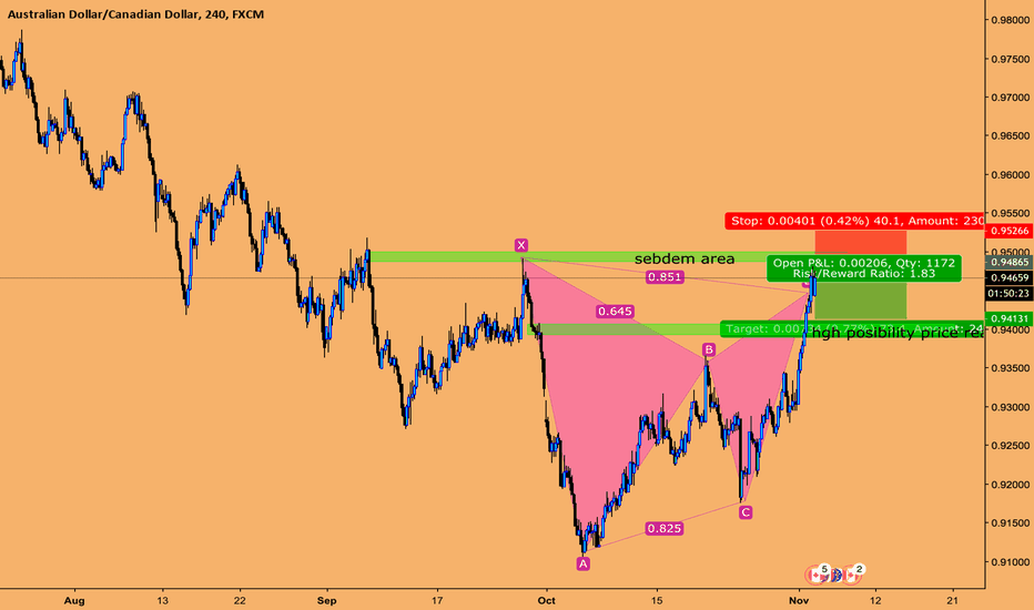 AUDCAD: gartley order not yet processed by big boy