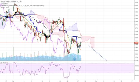 IWM: IWM through cloud and confirming on hourly