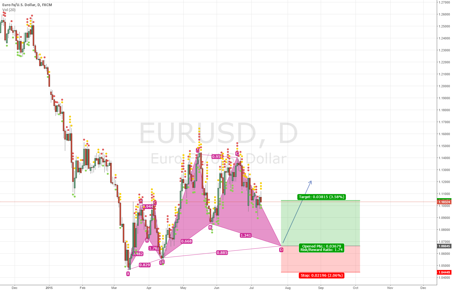 EURUSD Double Bat Pattern