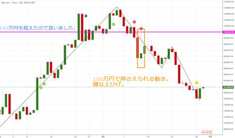 BTCJPY: 【日足】ビットコイン/円は下落途中。このまま続くのかは未知数。