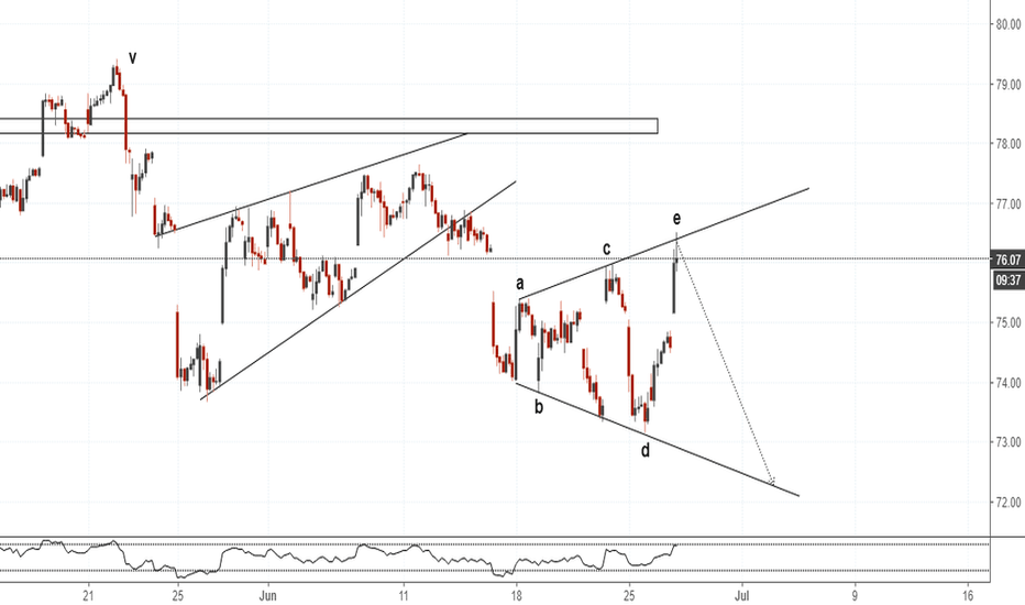XLE: XLE(1hr chart). Expanding Triangle.