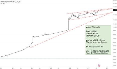 USDARS: Super dólar en Argentina, Dolar débil en el mundo