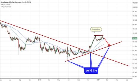 NZDJPY: NZDJPY a big opportunity if breakdown the 80.20