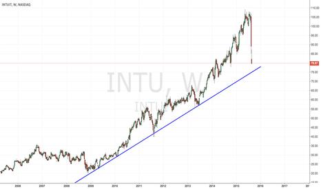INTU: INTU where will you end up