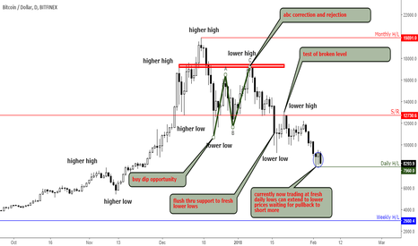 BTCUSD: Bitcoin daily trend is down, more downside expected in future