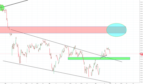 DEU30: Dax seems to be making correction from rally last week