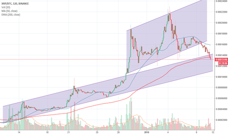 XRPBTC: $XRP.X Ripple has the potential to hit bottom of lower channel