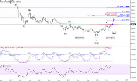 SI1!: Silver breaks the Inverse S/H/S bottom neckline at 18.00