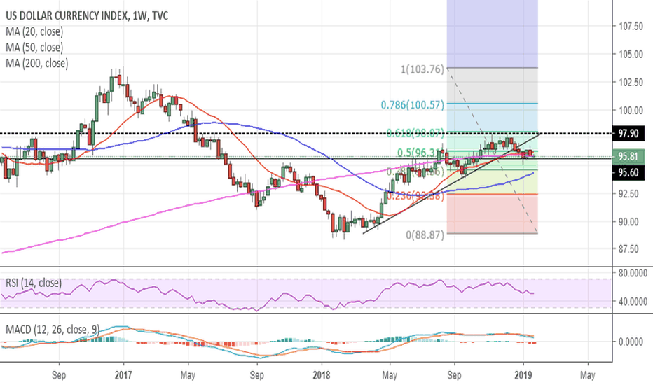 DXY: DXY weekly, possible head and shoulders. FOMC Tomorrow