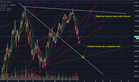 BTCUSD: ABCDE Alternative