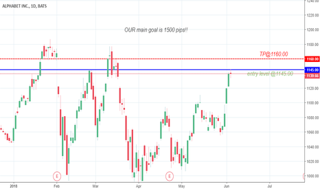 GOOG: Analysis on Google 6.06.2018