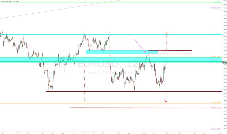 EURUSD: $EURUSD = 120 min chart