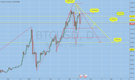 BTCUSD: BTCUSD Forecast - cryptocurrencies Bitcoin / Dollar ...