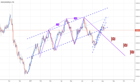 GOLD: 3drives Channel subchannel pullback to channel Sell