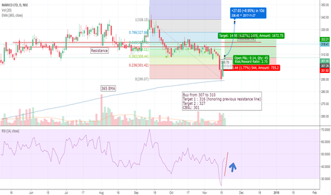 MARICO: MARICO Long based on S & R