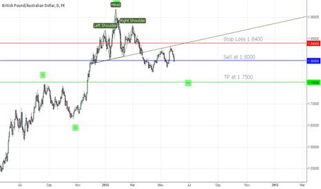 GBPAUD: GBP/AUD Trade Idea