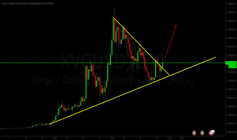 XVGUSD: verge to 0.25 cent  next few weeks ?