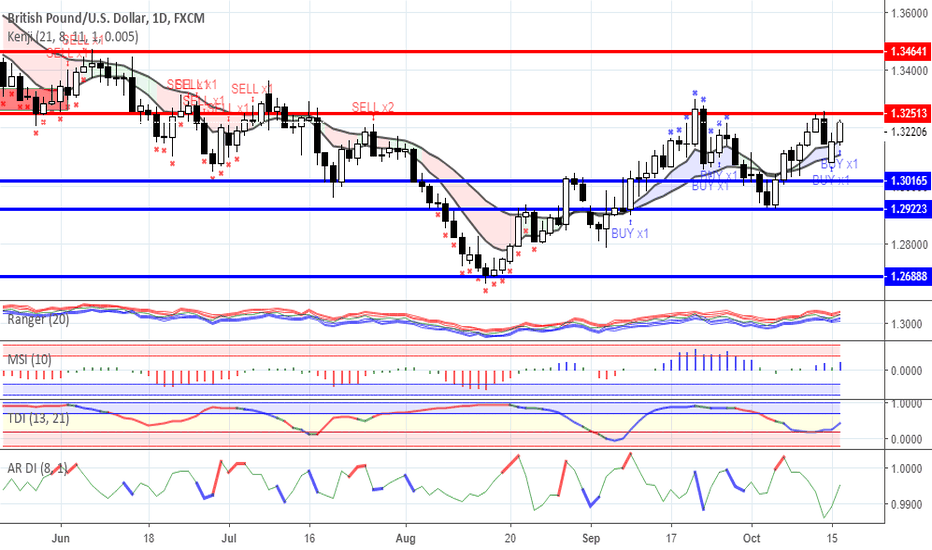 GBPUSD: Maybe the last opportunity to purchase a cheap pound.