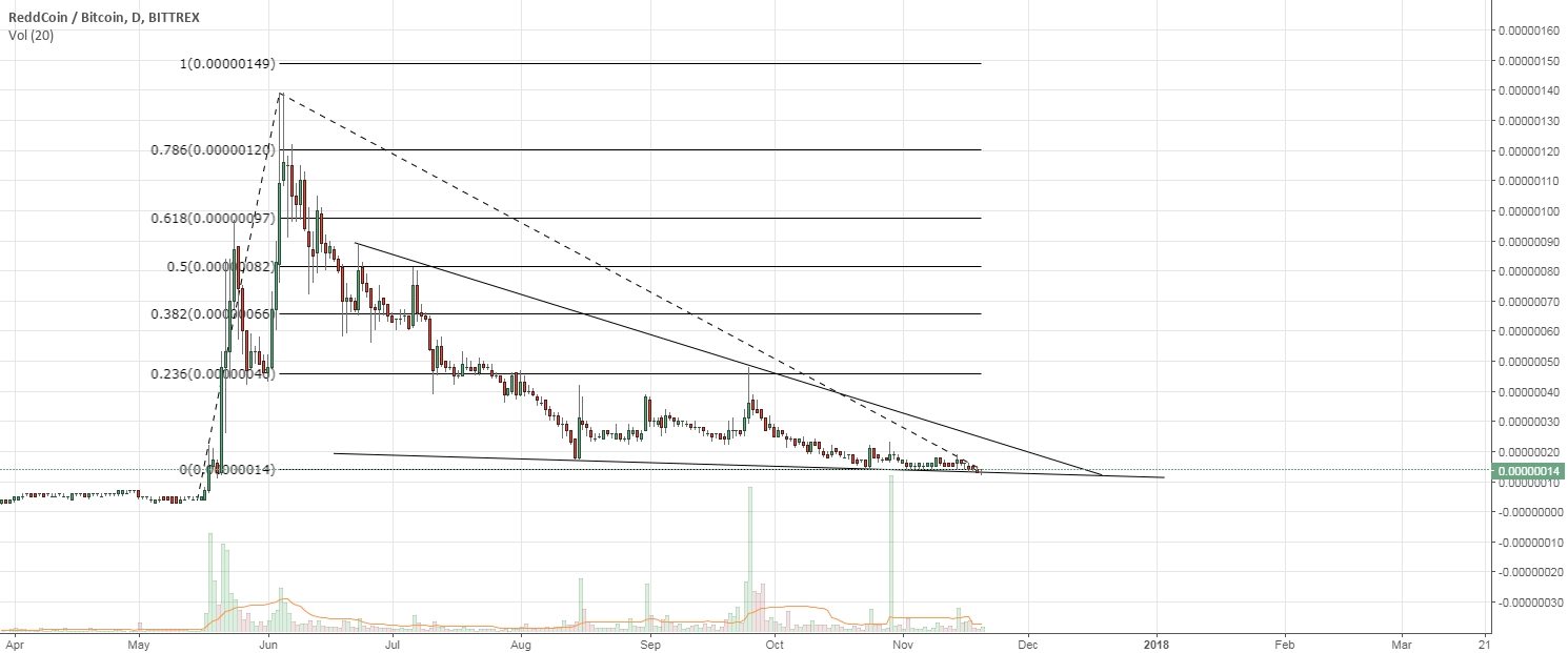 Entry level for Reddcoin RDD - might see some parabolic action