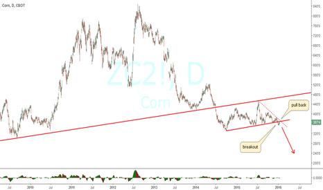 ZC2!: bearish
