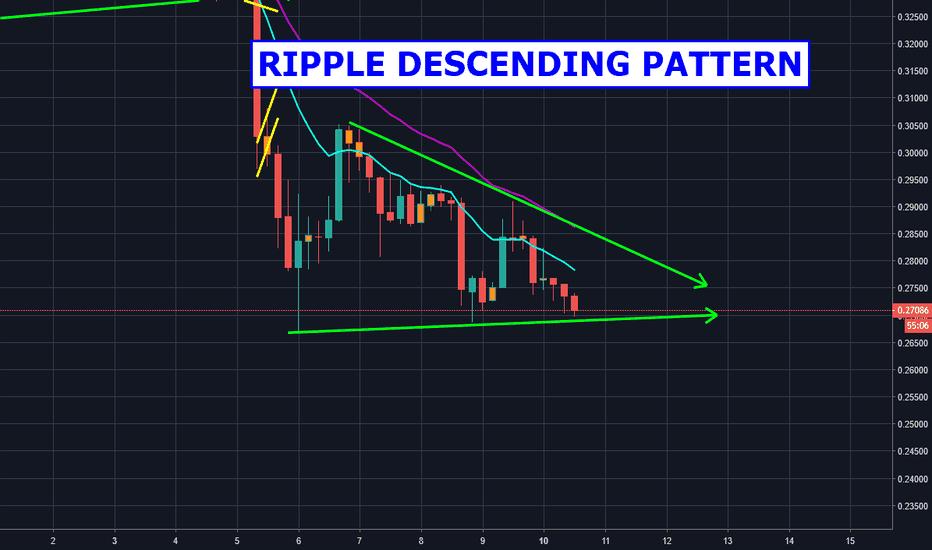 XRPUSD: Ripple Descending Pattern