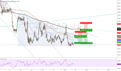 AUDCAD: AUDCAD - Trading idea for monday