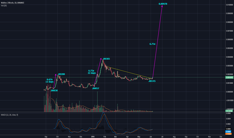 WTCBTC: Walton - How fast can it climb this time?!