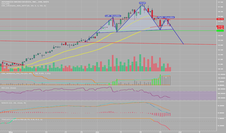 AMD: It's H&S Time Again