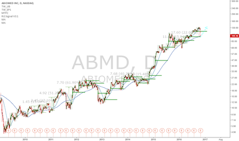 ABMD: ABMD: Reenter longs at maket, potential for 24%+ upside