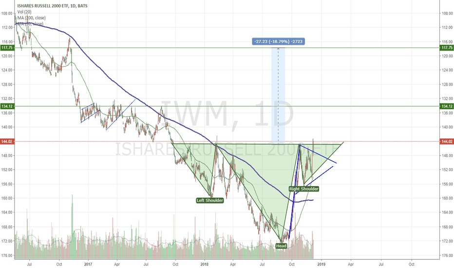 IWM: $IWM is Trump rally about to get wiped out?