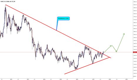 XAUUSD: XAUUSD / Weekly / Resistance Line Break & Close
