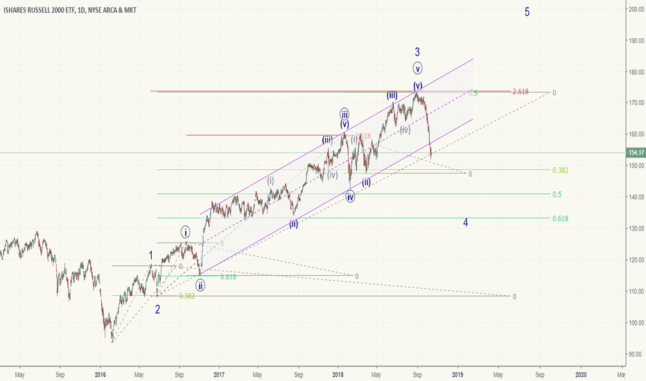 IWM: IWM - Russell 2000 - bullish after deeper correction