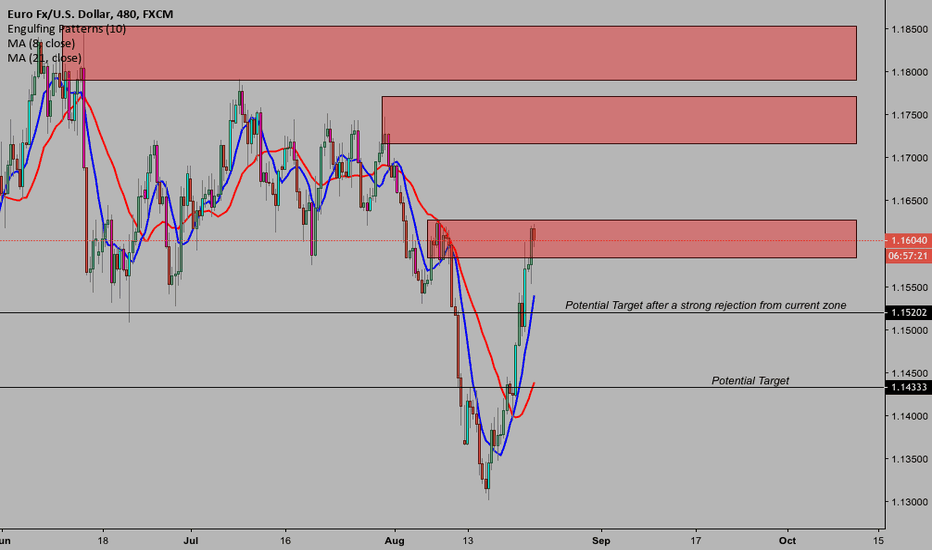 EURUSD: Looking at EURUSD