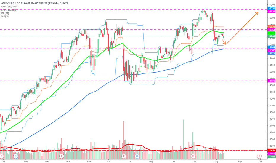 ACN: Buy Accenture off the 150-day