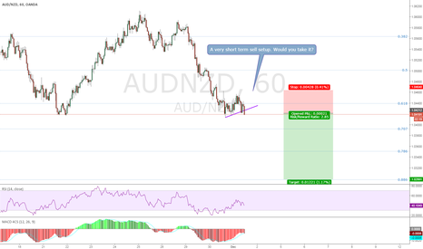 AUDNZD: AUDNZD, Short term sell setup