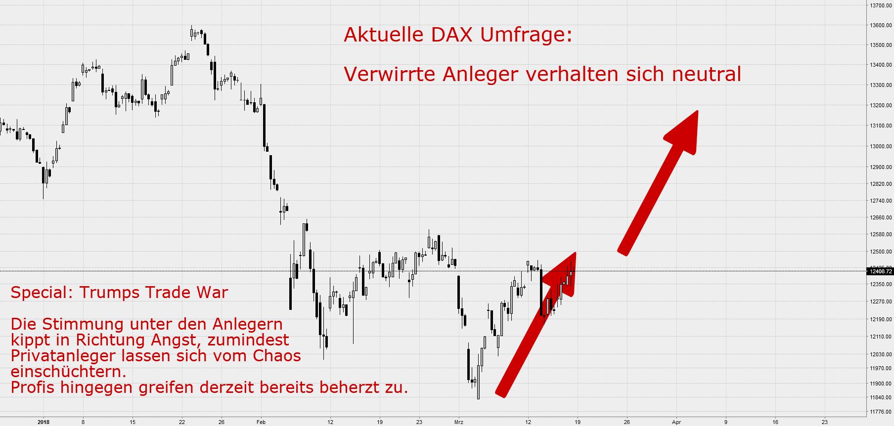 DAX Sentiment: Private könnten steigenden Kursen hinterherlaufen