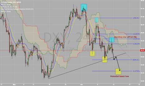 DXY: Dollar index looks to weaken