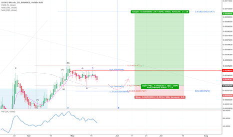 ICXBTC: $ICX BTC - Catching the third wave for 150%++ 1:11 risk/reward