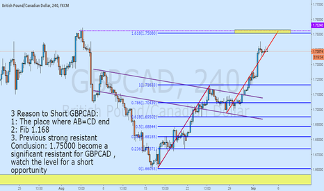 GBPCAD: 3 REASON TO SHORT GBPCAD SOON