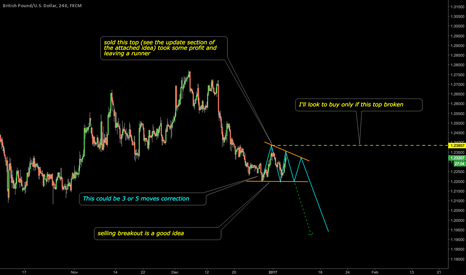 GBPUSD: Lines in the sand nothing solid yet - POUND SHORT