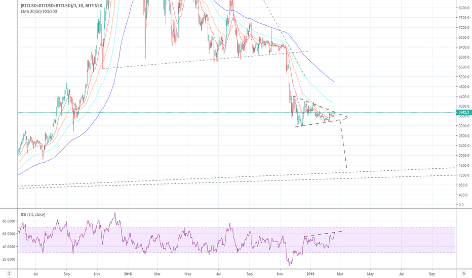 (BTCUSD+BTCUSD+BTCUSD)/3: BTC is looking rather fishy at the moment
