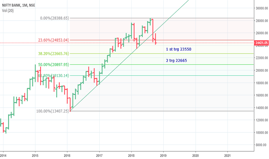 BANKNIFTY: BANK NIFTY  could be  heading to 23550